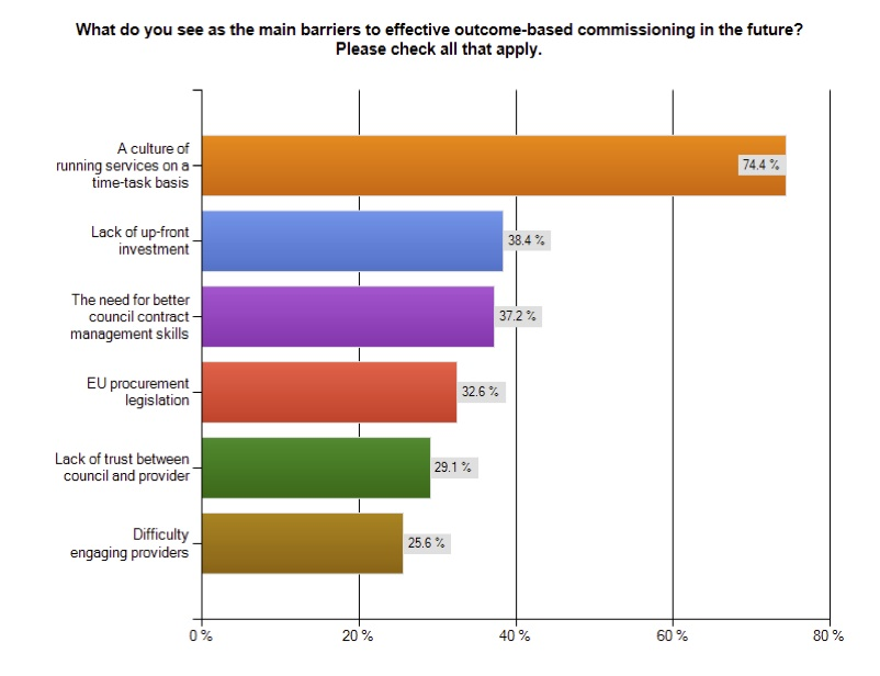Interim results: LGiU survey on outcome-based commissioning in adult social care