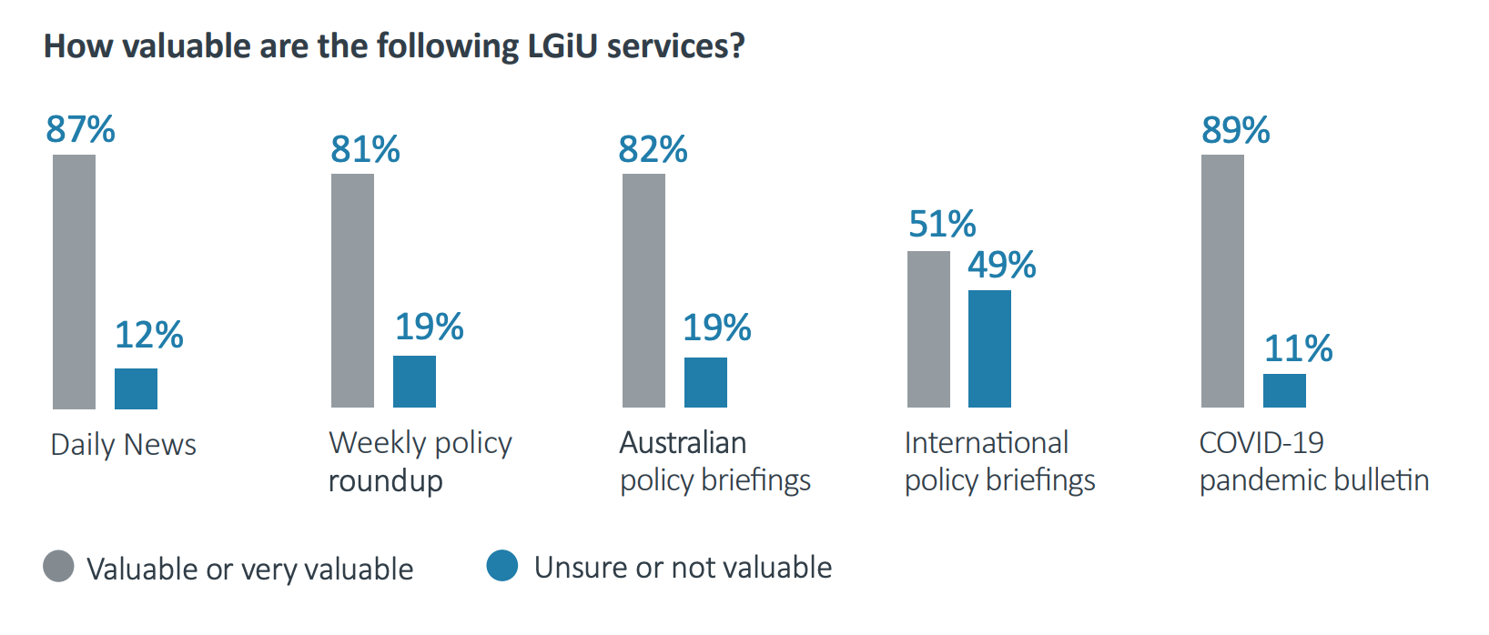LGiU Australia: A local government-specific information and think tank with Australian councils
