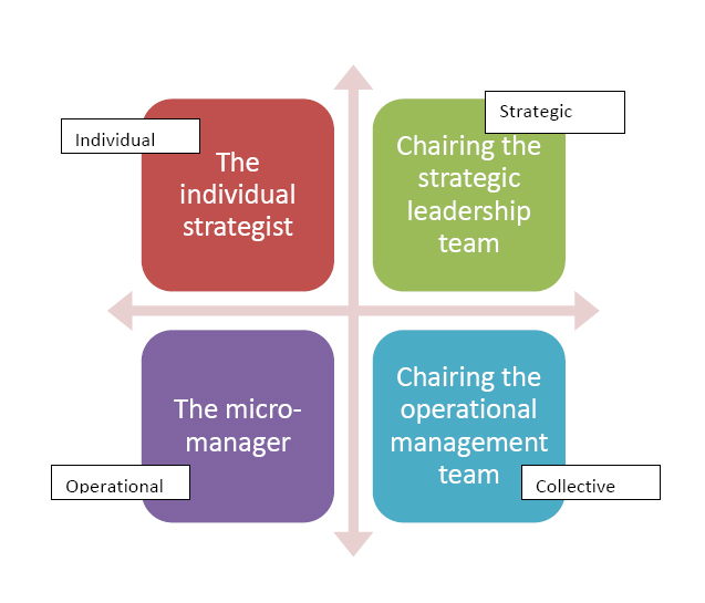 choice of leadership styles Understanding leadership 11 describe the factors that will influence the choice of leadership styles or behaviours in workplace situations in most workplace situations, no one style is used on its own, a good leader will change the style as the situation changes.