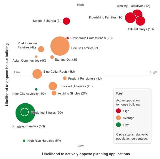 Understanding people's concerns about housing development