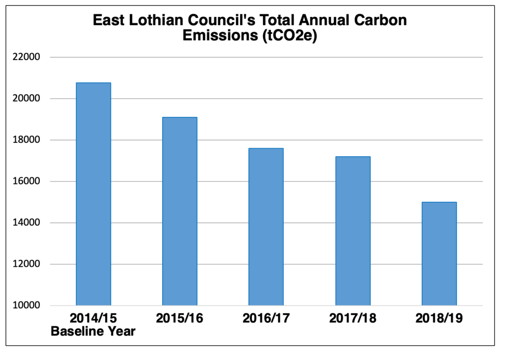 East Lothian Council's carbon footprint reduction: tackling climate change in East Lothian
