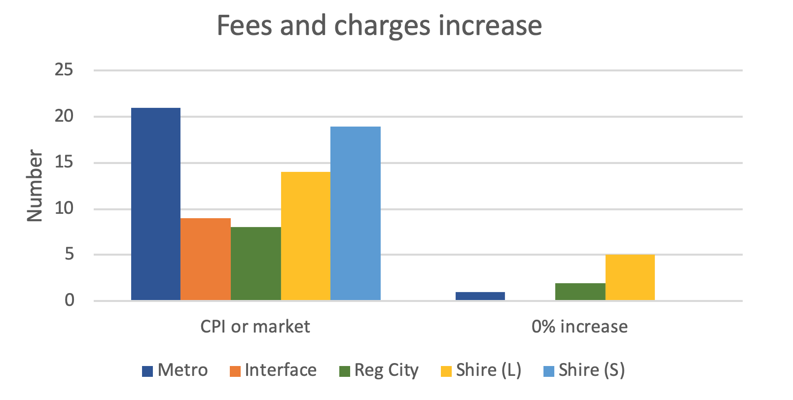 How are local government budgets responding to COVID-19?