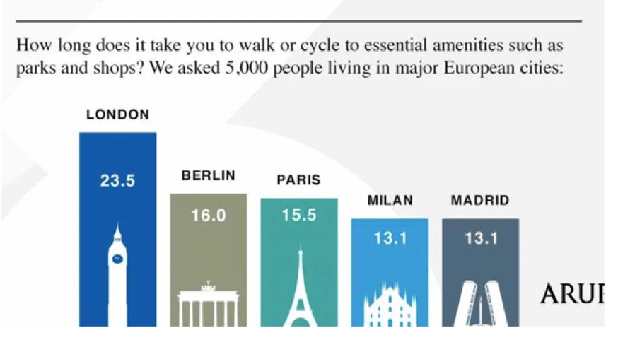 Perspectives on the 20-minute neighbourhood – progress around the world