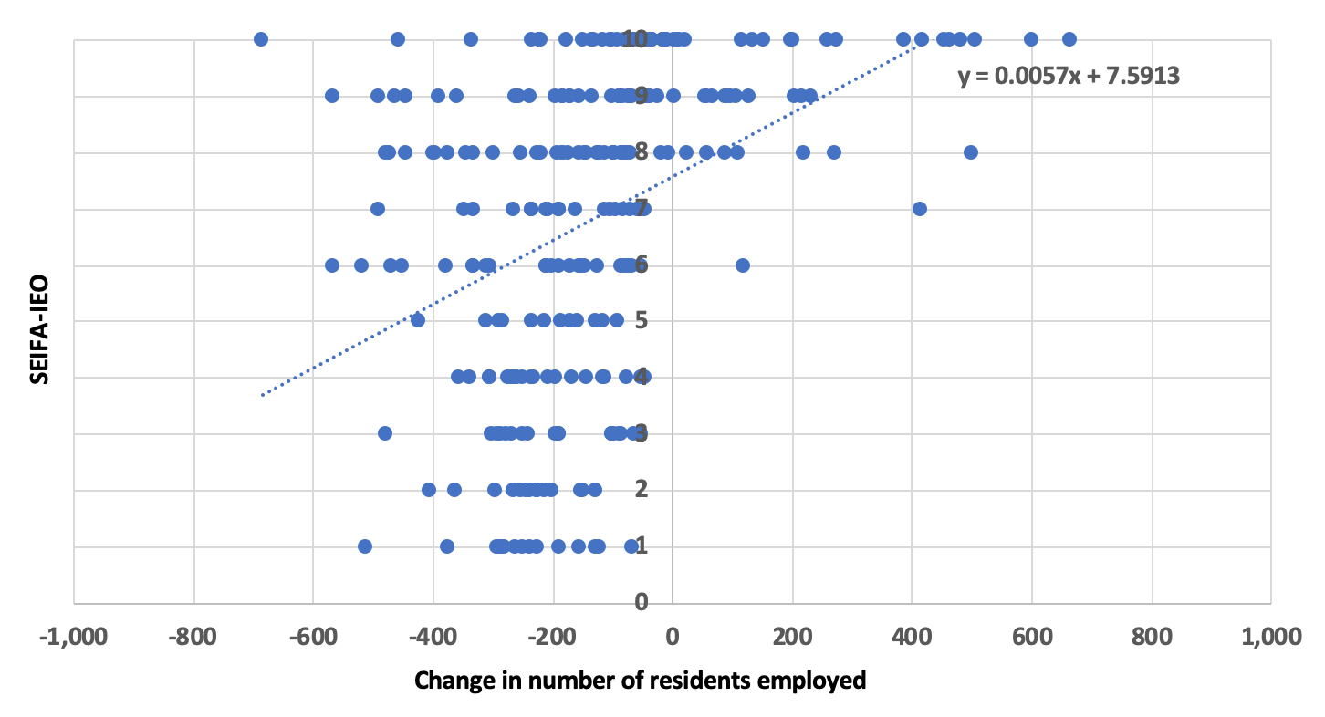 Understanding the economic impacts of COVID-19 on disadvantaged communities