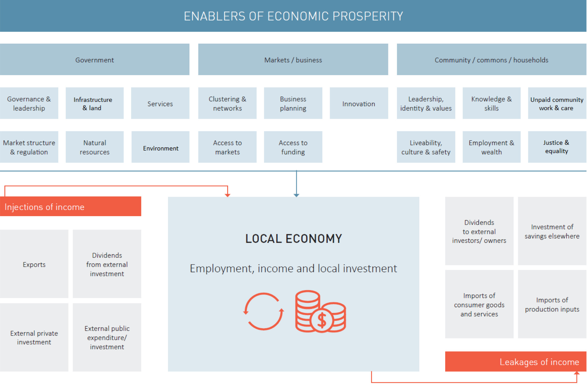 Opportunities for local government to catalyse inclusive and sustainable economic transitions