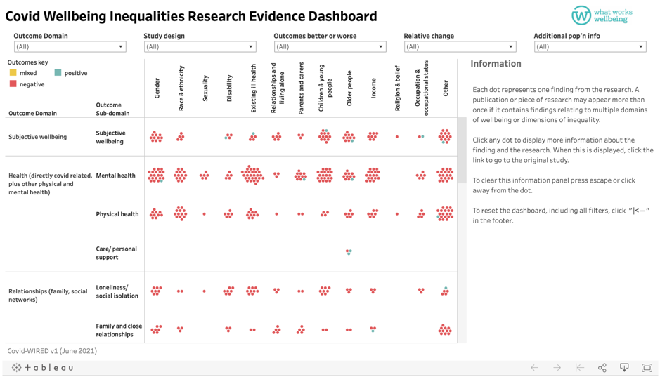 Covid-WIRED: Mapping the evidence on the unequal wellbeing impacts of the pandemic